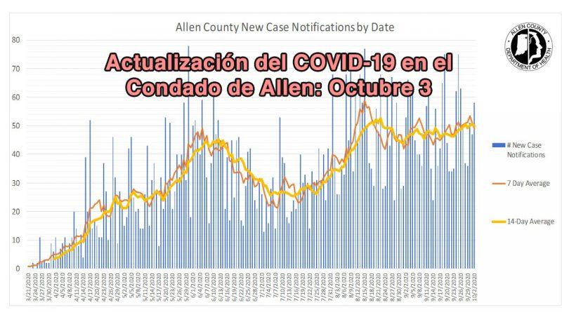 Actualización del COVID-19 en el Condado de Allen: Octubre 3