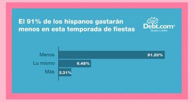 Encuesta de Debt.com mostró que 91% de los hispanos en EE. UU. gastarán menos en esta temporada navideña